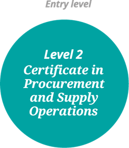 CIPS Level 2 Certificate in Procurement and Supply Operations
