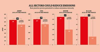 All sectors could reduce emissions.